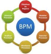 Processos de negócios BPM