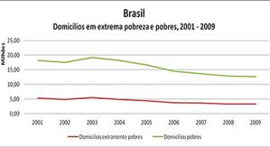 Situação dos domicílios brasileiros
