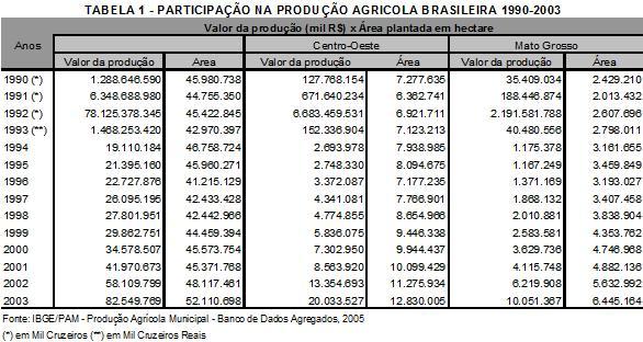 Produção agrícola brasileira – 1990-2003