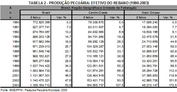 Produção pecuária: Efetivo do rebanho 1990-2003