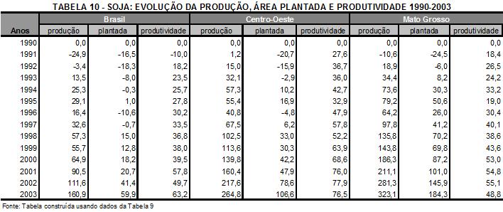 Evolução da cultura da soja em Mato Grosso