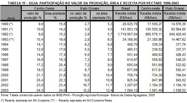 Participação no valor da produção, área e receita
