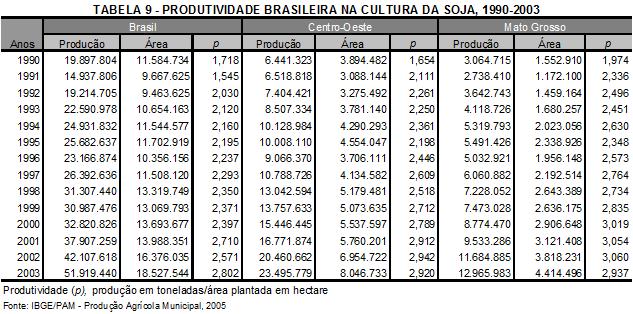 Produção de soja em Mato Grosso