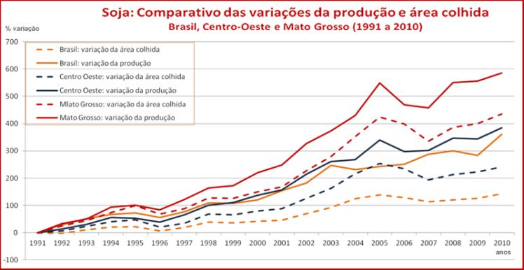 Produtividade da soja brasileira