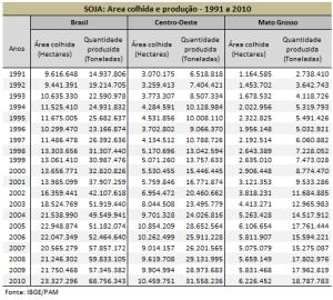 Soja: quantidade produzida x área colhida