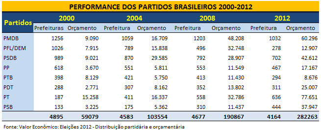 PerformancePartidos