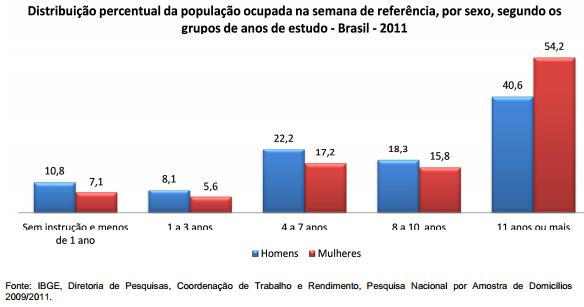 Distribuição da população ocupada por anos de escolaridade