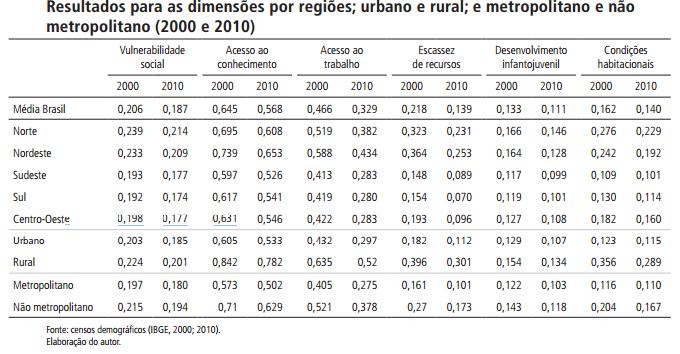 Resultado por região: Indice de vulnerabilidade das famílias