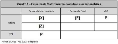 Matriz Insumo-Produto adaptado de Silvestre (2002)