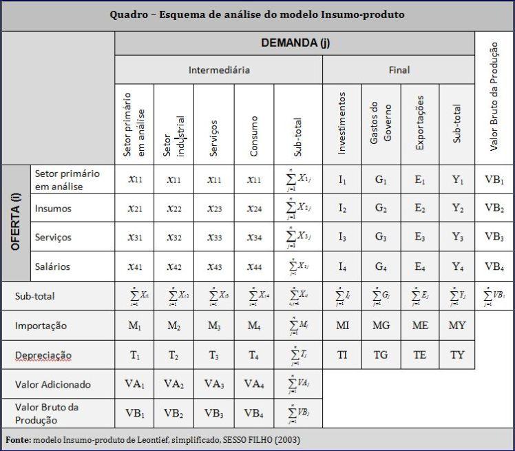 Modelo simplificado da Matriz insumo-produto