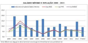 Salario minimo e inflação 2000 - 2013